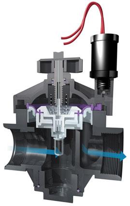 Электромагнитный клапан PGV