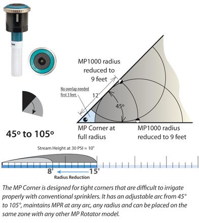 Ротатор MP Corner